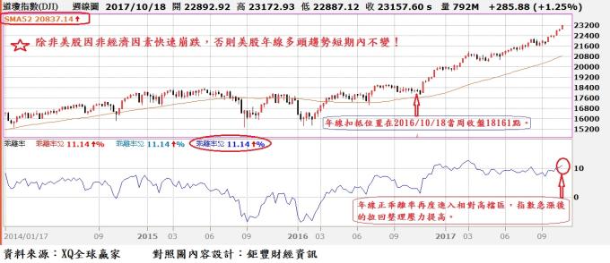 除非美股因非經濟因素快速崩跌,否則美股年線多頭趨勢短期內不變