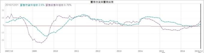 至2016年底的歷年躉售存貨與銷貨情形 (資料來源:XQ全球贏家)