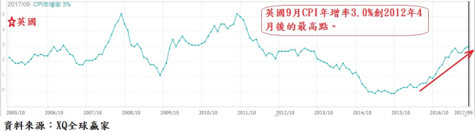 今年9月CPI年增率3.0%,創2012年4月以來最高
