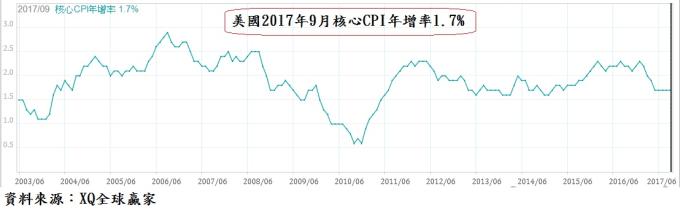 今年9月核心CPI年增率1.7%