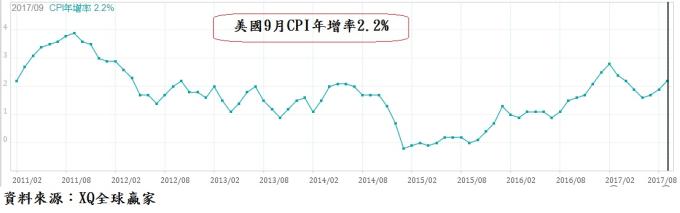 今年9月CPI年增率2.2%