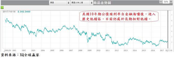 自金融海嘯後,10年期美債進入歷史低檔區,目前仍處於長期相對低檔