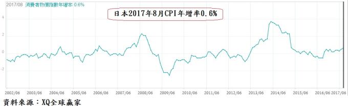 今年8月CPI年增率0.6%