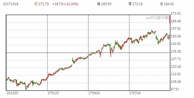 Adobe股價日線走勢圖