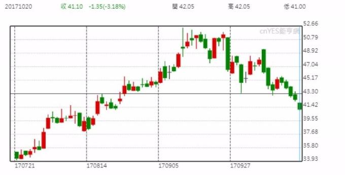 榮成股價日線走勢圖 (近三個月以來表現)