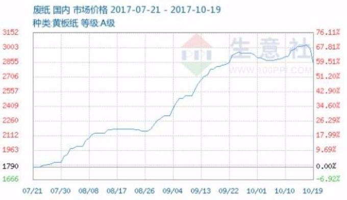 中國黃板紙市場價格 (近三個月以來表現) 圖片來源:生意社