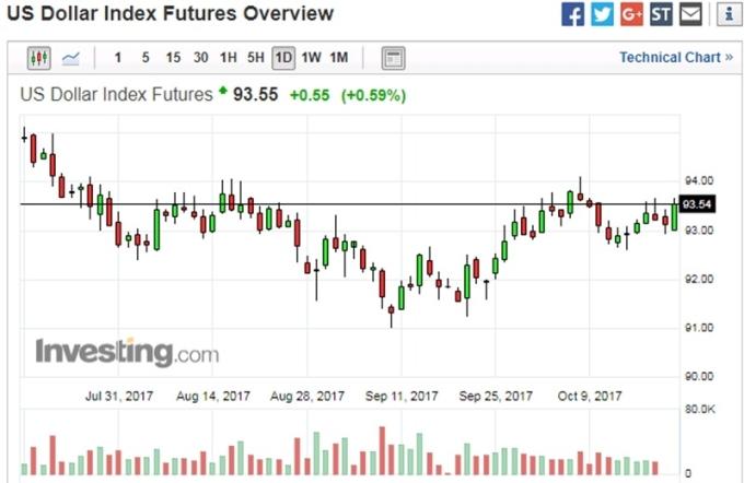美元指數日線走勢圖 (近三個月以來表現) 圖片來源:investing.com