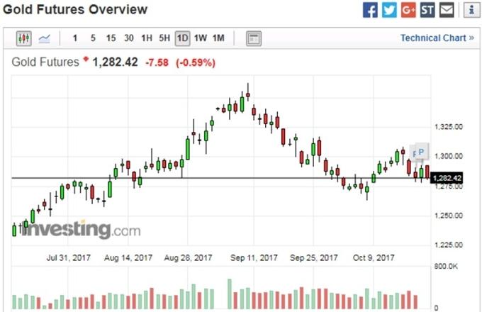 黃金日線走勢圖 (近三個月以來表現) 圖片來源:Investing.com
