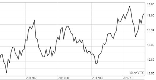 南非幣9月初以來,貶幅近8%。(圖:鉅亨網)