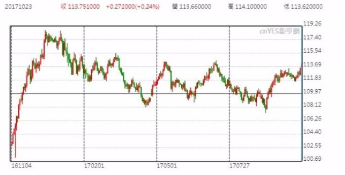 美元兌日元日線走勢圖 (近一年以來表現)