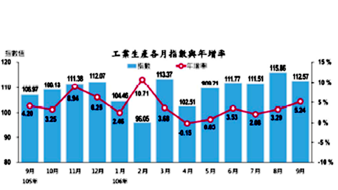 9月工業生產指數連5紅。(圖:經濟部提供)