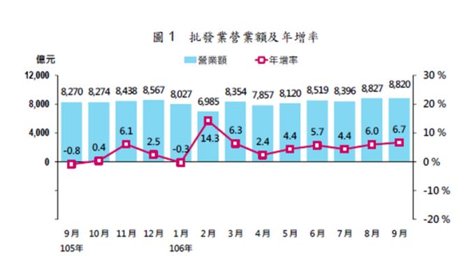 9月批發營業額創歷年同月新高。(圖:經濟部提供)