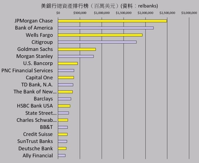 依資產排列美最大銀行