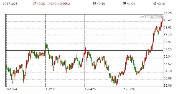 Intel股價日線走勢圖