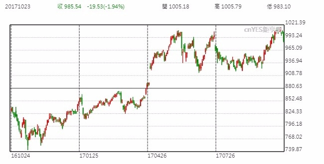 Alphabet Inc.股價日線走勢圖