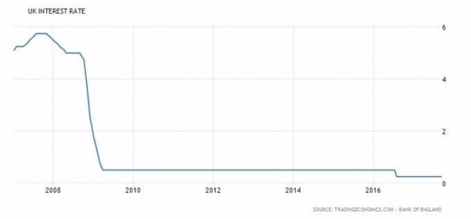 英國央行基準利率走勢圖 圖片來源:tradingeconomics