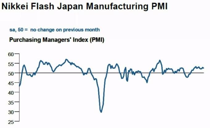日本製造業採購經理人指數 (PMI) 走勢圖 圖片來源:IHS Markit