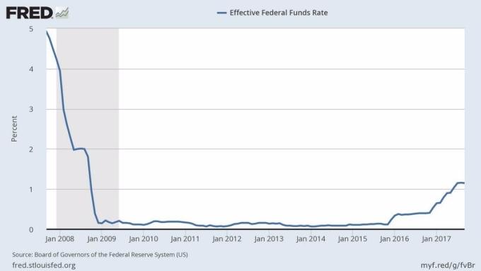 Fed 聯邦基金有效利率 (2008年一月至今表現) 圖片來源:Fred
