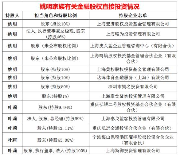 姚明家族有關金融股權直接投資的情況。(表格取材自中國基金報)
