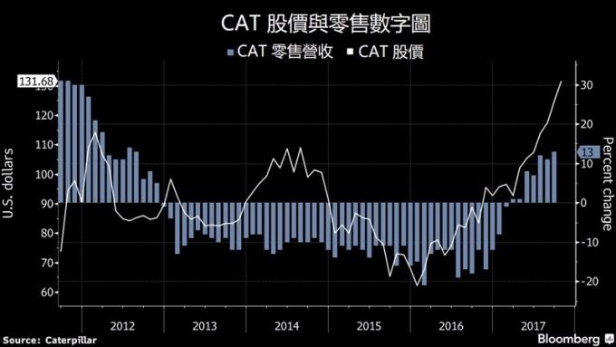 CAT 股價與零售數字 / 圖:彭博