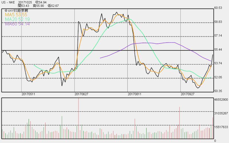 Nike 股價日線走勢圖