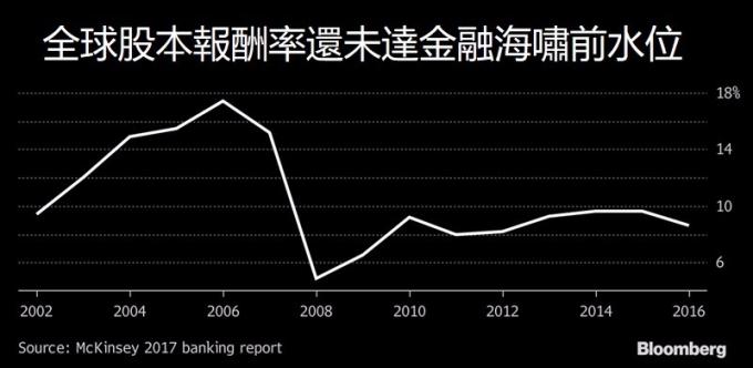 金融業整體報酬率低 / 圖:彭博