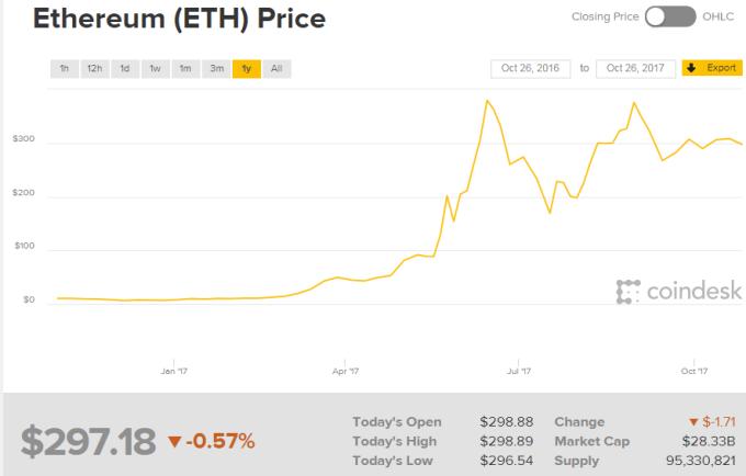 以太幣近一年來飆漲。(圖:Coindesk網站)