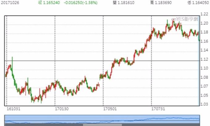 歐元兌美元昨(26)日大跌1.38%,至1.16524。