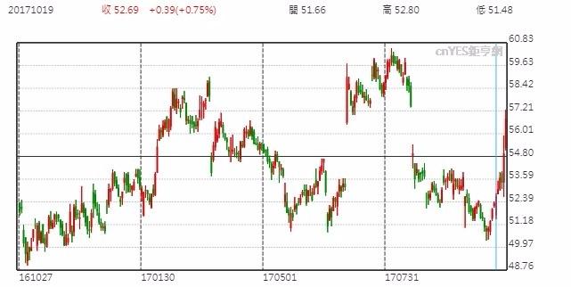 Nike 股票日線走勢圖
