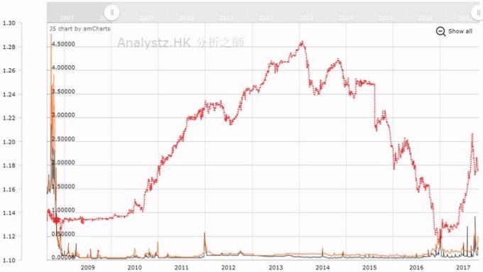 黑:隔夜 Hibor 橘:一週期 Hibor 紅:人民幣兌港幣匯價 圖片來源:Analytz.HK