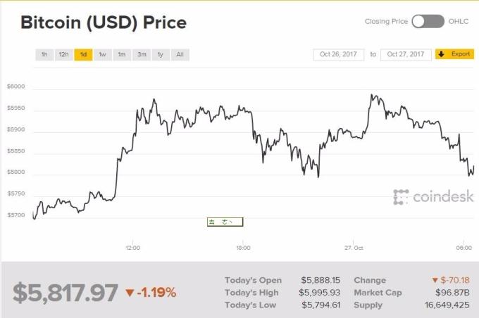 比特幣周五價格(圖表取自coindesk)