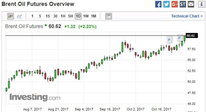 布蘭特原油日線走勢圖 圖片來源:investing.com