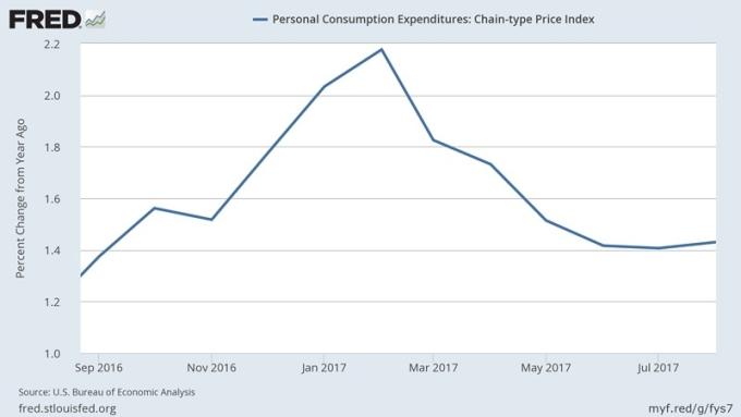 美國個人消費支出指數 (PCE) 圖片來源:Fred