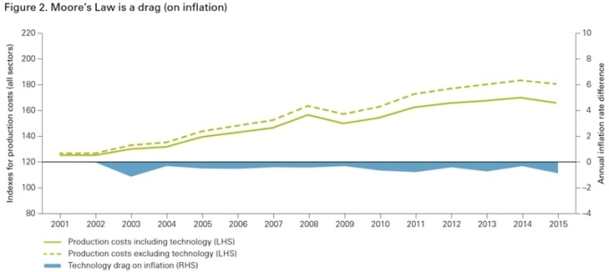 綠實線:美國產出成本 (納入科技進步之因子衡量) 綠虛線:美國產出成本 (未納入科技進步之因子衡量) 藍:科技進步對美國通膨所造成之拖累 圖片來源:Vanguard