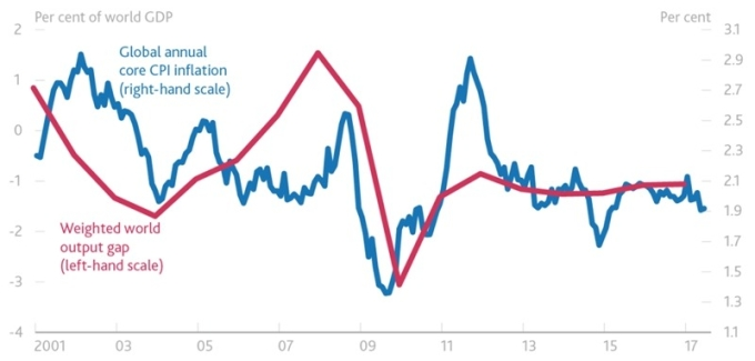 紅:全球經濟產出缺口 藍:全球年化核心通膨率 圖片來源:BIS