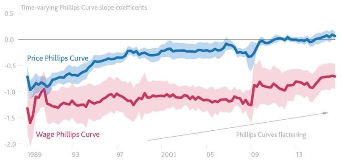 藍:物價引導之菲利浦曲線 紅:薪資引導之菲利浦曲線 圖片來源:BOE