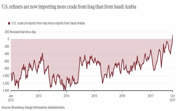 美國從沙國進口原油量減少 / 圖:彭博