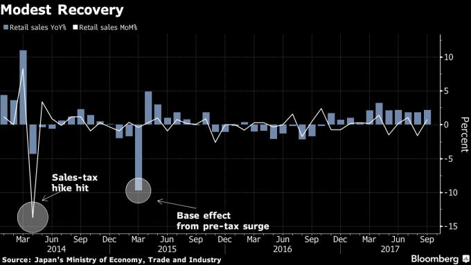 日本銷售數字溫和復甦(圖表取自彭博)