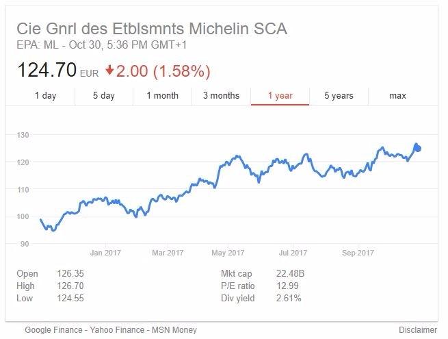 米其林股價