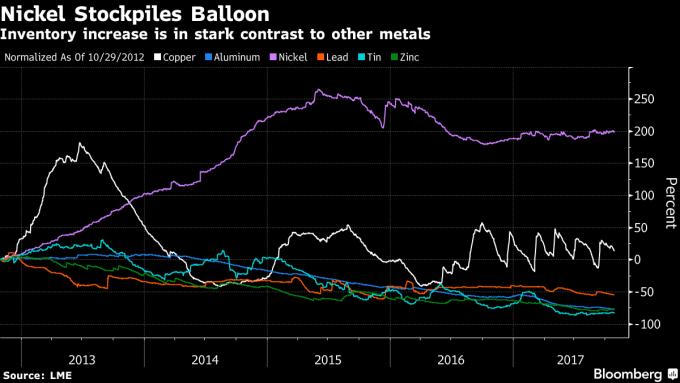 鎳金屬庫存大幅膨脹。圖片來源:《彭博資訊》
