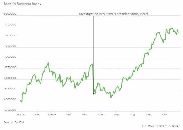 巴西股市跌得雖重,但彈得