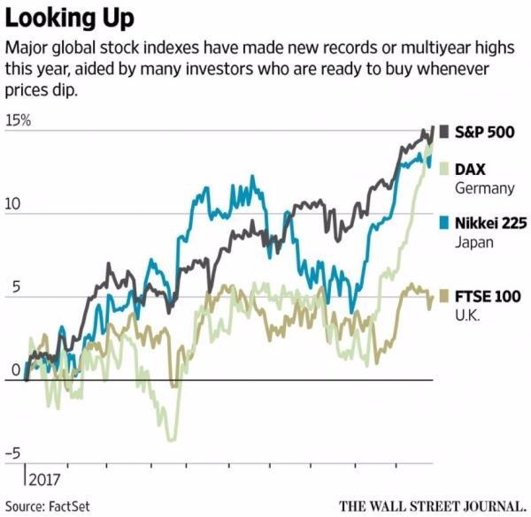 在投資人勇於逢拉回就買進下,各國股市競創新高。