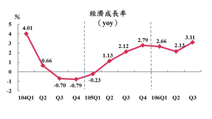 台灣Q3 GDP創10季新高 惟內需竟5年來首見負成長