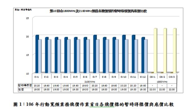 〈頻譜競標〉第三波4G競標戰開打 首日暫時得標價237.6億