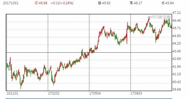 可口可樂股價日線走勢圖