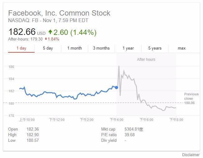 臉書盤後交易股價走勢