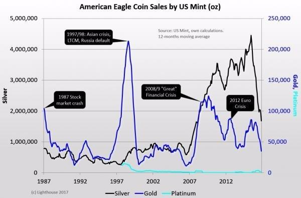 美國鑄造局 金幣銀幣白金銷量
