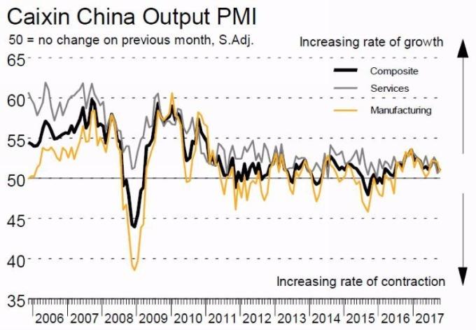 黑:中國綜合PMI 灰:中國服務業PMI 黃:中國製造業PMI 圖片來源:財新 Markit
