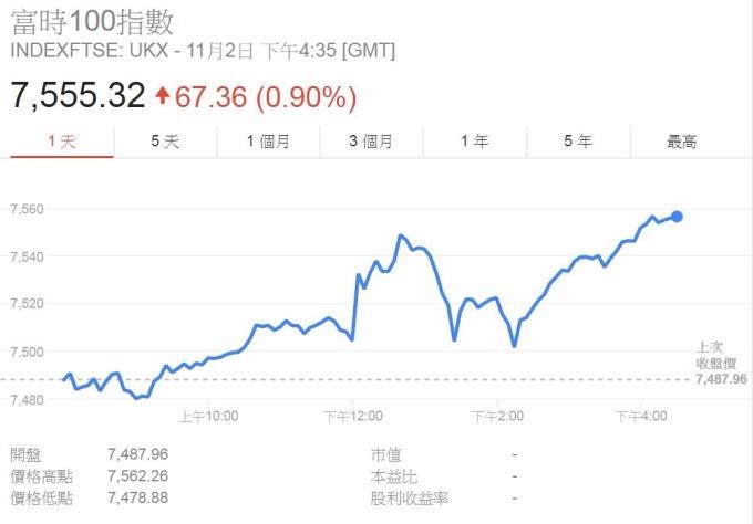 FTSE-100指數上漲0.90%。