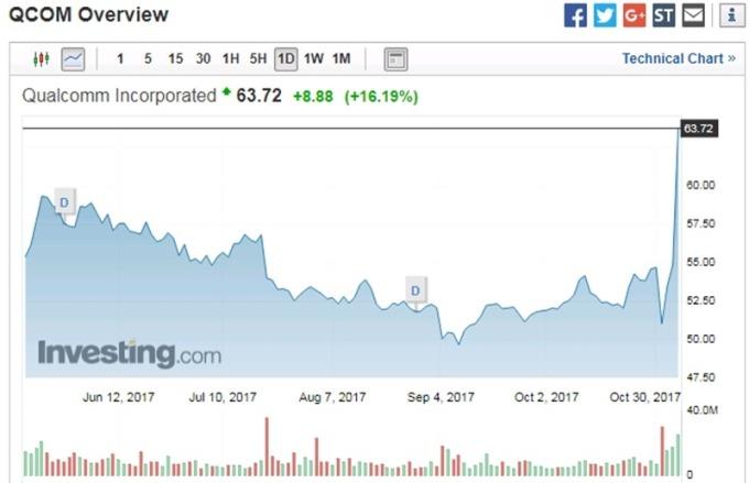 高通股價日線走勢圖 圖片來源:investing.com